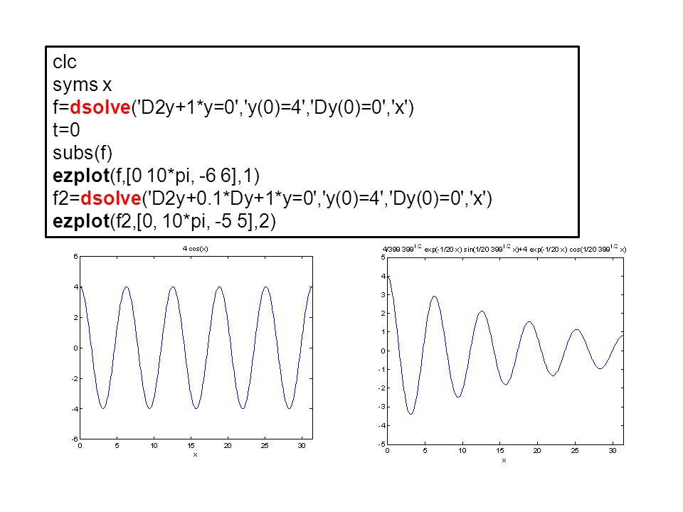 clc syms x. f=dsolve( D2y+1*y=0 , y(0)=4 , Dy(0)=0 , x ) t=0. subs(f) ezplot(f,[0 10*pi, -6 6],1)